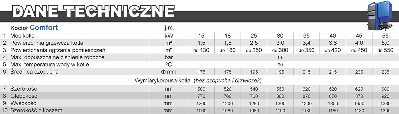 Tabela COMFORT